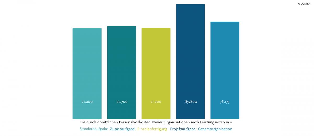 Personalvollkosten nach Leistungsarten in Euro _ Organisation 2