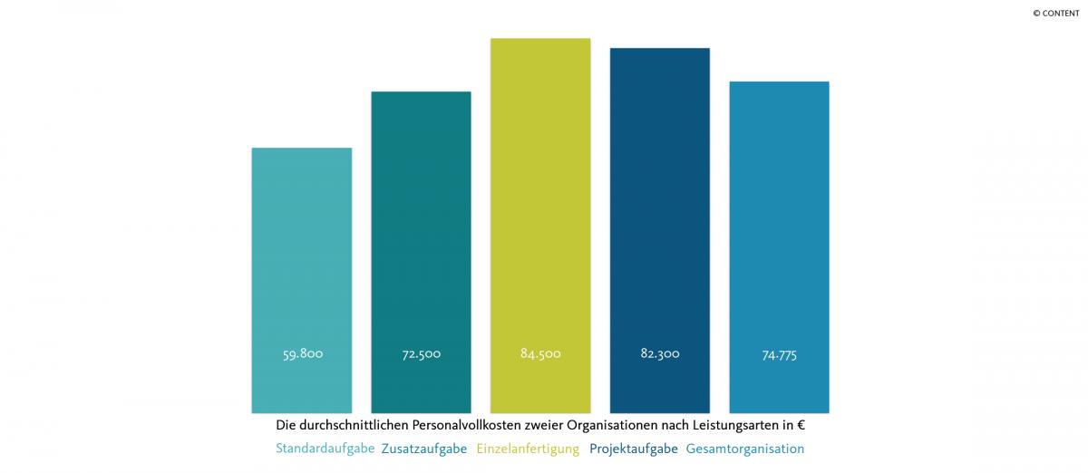 Personalvollkosten nach Leistungsarten in Euro _ Organisation 1